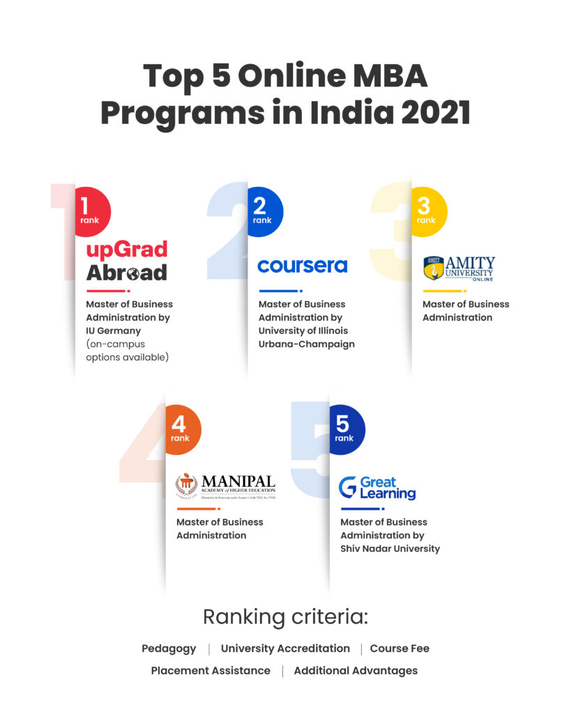 Top Five online MBA Programs in India